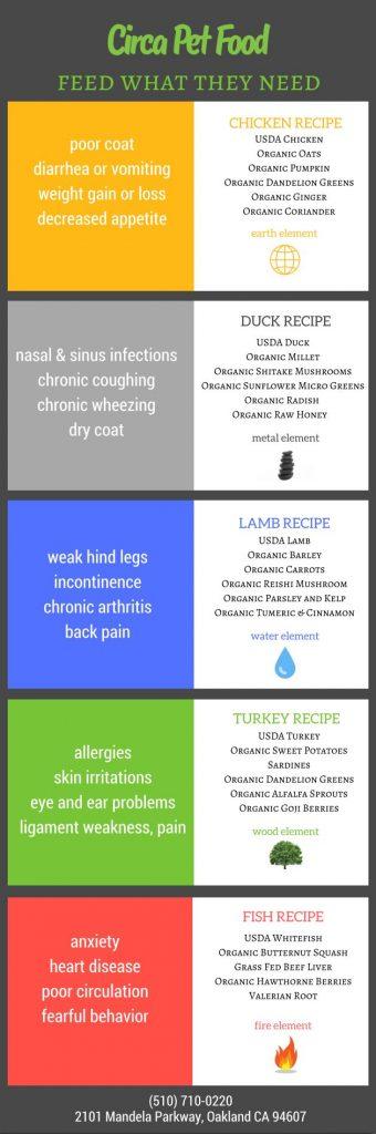 circa pet food menu